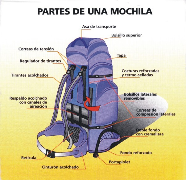 partes de una mochila